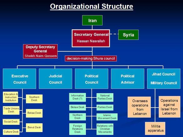 Organizational_structure_1